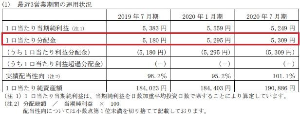 コンフォリア・レジデンシャル投資法人の分配金推移