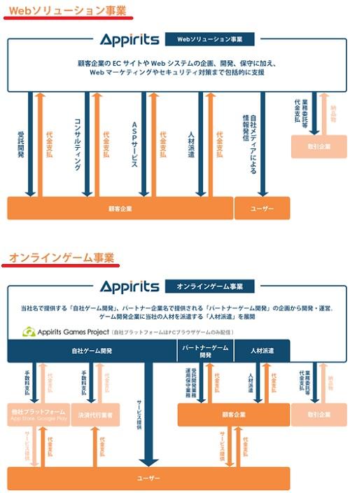 アピリッツ(4174)IPOの事業系統図