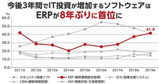 競争優位性とERP(基幹業務統合管理)の関係