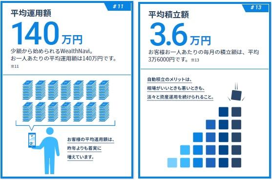 資産運用額と平均積立額