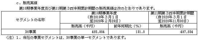 WACUL(4173)IPOの販売実績