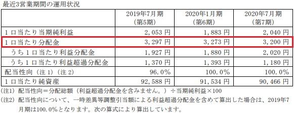 日本再生可能エネルギーインフラ投資法人の分配金推移