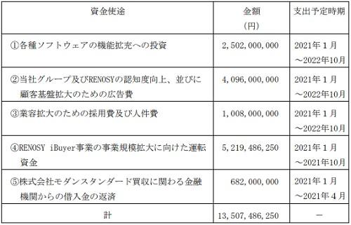 GA technologies(3491)公募増資の資金使途