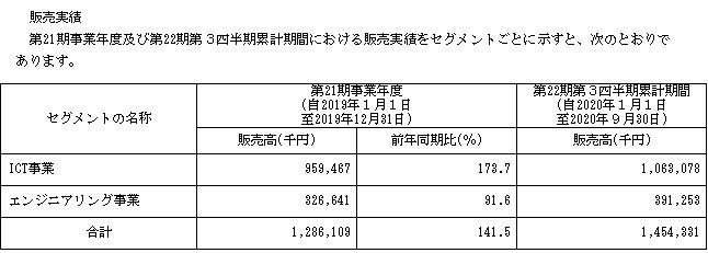 スパイダープラス(4192)IPOの販売実績