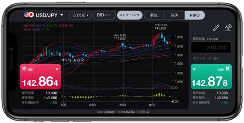 LINE FX(ラインFX)専用アプリの取引画面