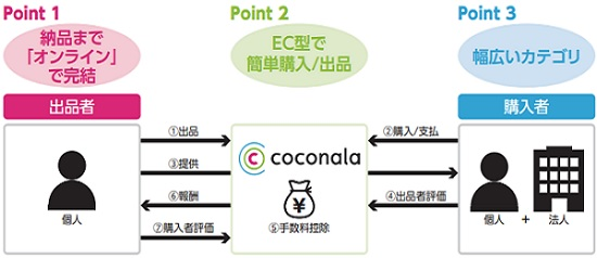 ココナラ(4176)IPOの事業内容とスキーム