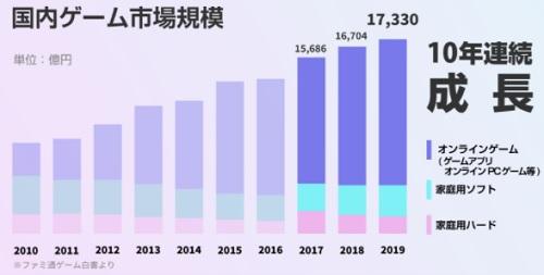 国内ゲームサーバー市場の現状と成長性