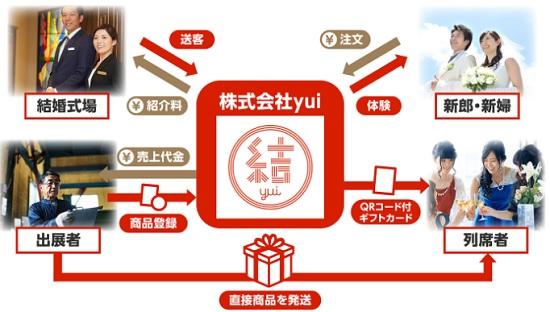 結(yui)の仕組み