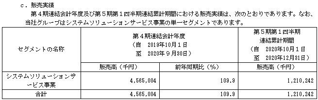 ヒューマンクリエイションホールディングス(7361)IPOの販売実績