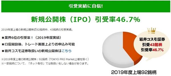 岩井コスモ証券のIPO取扱い実績