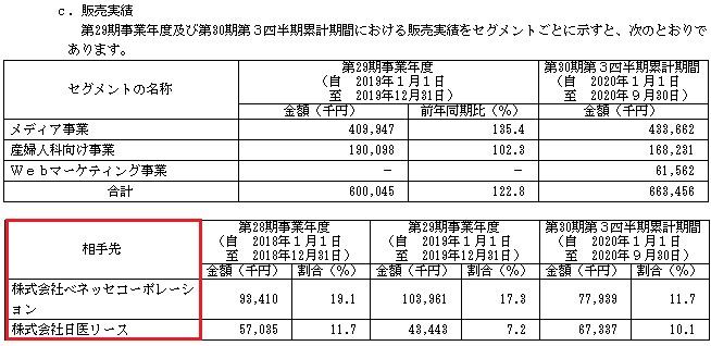 ベビーカレンダー(7363)の販売実績と取引先