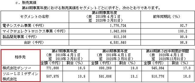 シキノハイテック(6614)IPOの販売実績と取引先