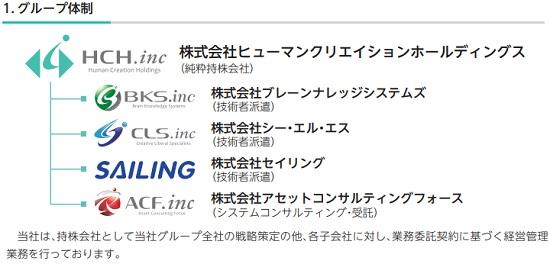 ヒューマンクリエイションホールディングス(7361)IPOのグループ企業詳細