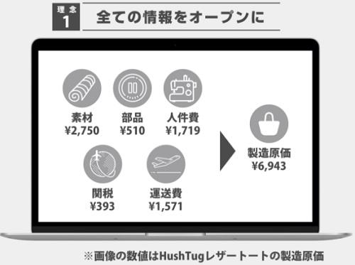HushTug(ハッシュタグ)は製造原価をオープンにしている