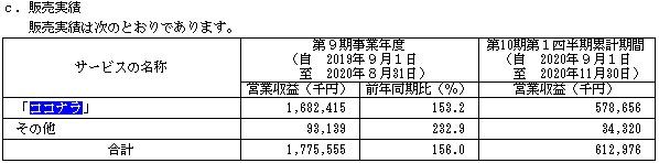 ココナラ(4176)IPOの販売実績