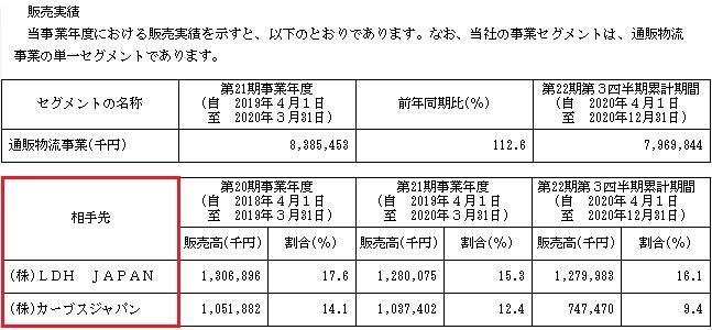 イー・ロジット(9327)IPOの販売実績と取引先