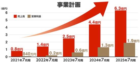 yuiの業績と上場(IPO)を行う時期