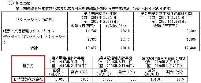 ウイングアーク1stの販売実績と取引先(2021年)