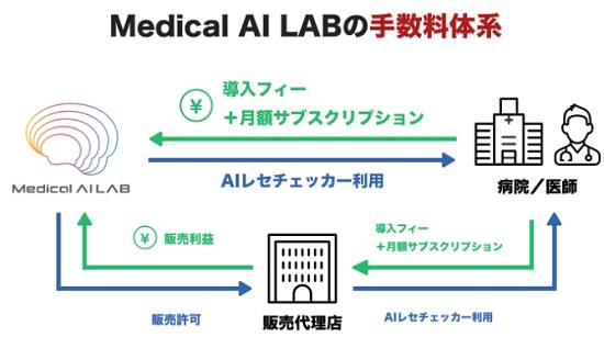 Medical AI LAB(メディカルエーアイラボ)の手数料体系