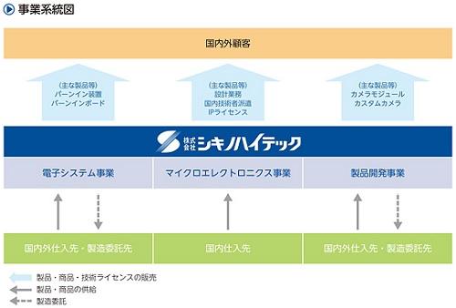 シキノハイテック(6614)の事業系統図