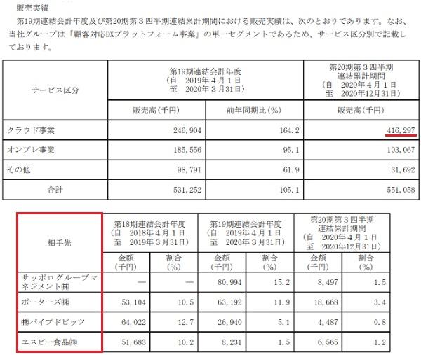 ジーネクスト(4179)IPOの販売実績と取引先