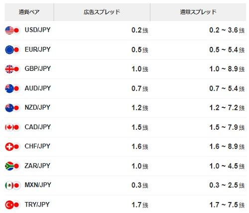 LINE FX(ラインFX)通貨別スプレッド表