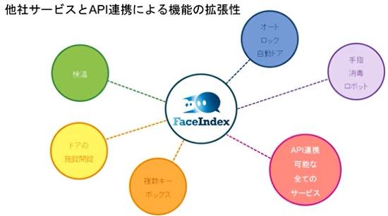 FaceIndexと他社API連携のイメージ
