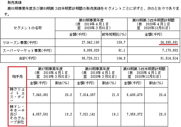 アイスコ(7698)IPOの販売実績と取引先