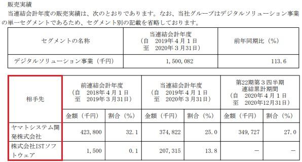 ディマージシェア(4195)の販売実績