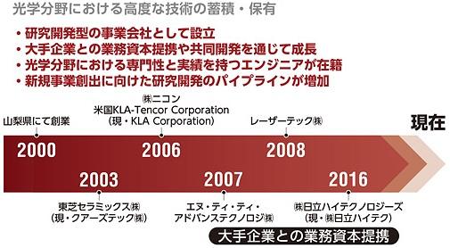 オキサイド(6521)IPOの特徴と資本提携