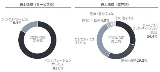 ディマージシェア(4195)IPOの売上構成詳細