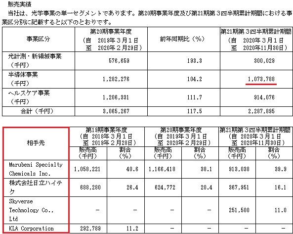 オキサイド(6521)販売実績と取引先