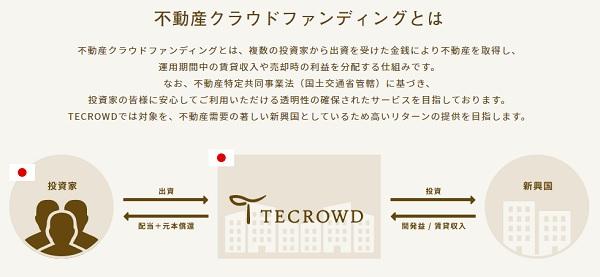 TECROWD(テクラウド)の不動産クラウドファンディング仕組み