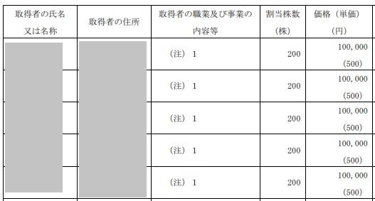 琉球アスティーダスポーツクラブの株主名簿