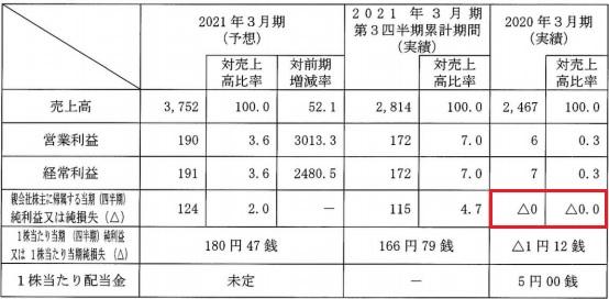アイ・パートナーズフィナンシャル(7345)IPOの業績予想