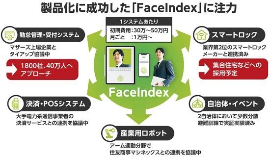 IoZのビジネスモデル