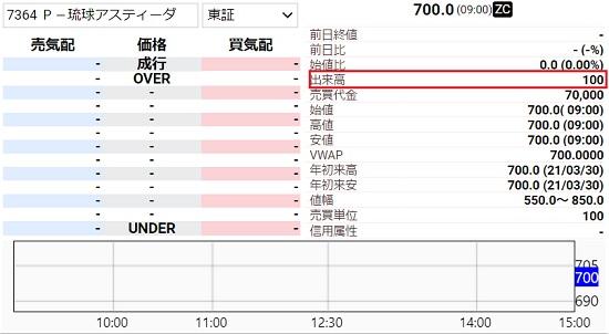 琉球アスティーダスポーツクラブ(7364)IPO初値