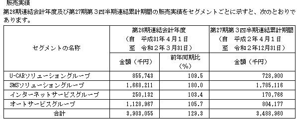 ファブリカコミュニケーションズ(4193)販売実績