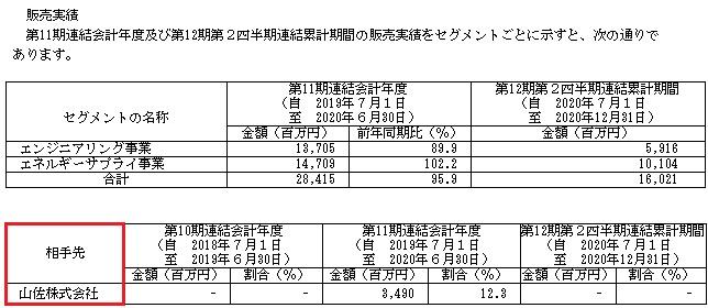 テスホールディングス(5074)IPOの販売実績と取引先