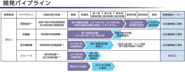 ステラファーマIPOの開発パイプラインの詳細