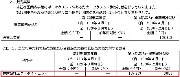 ステラファーマ(4888)の販売実績と取引先