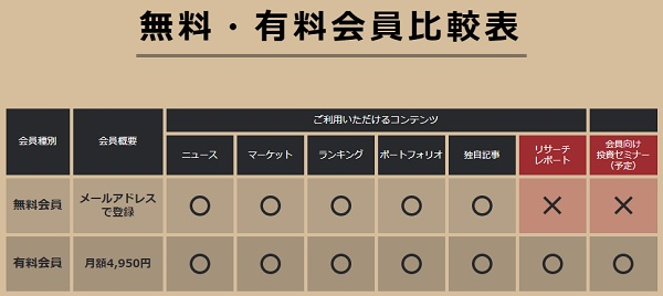 FINTOS!(フィントス)無料と有料の比較