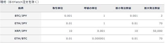 DMMビットコインの最低取引金額と注文(現物)