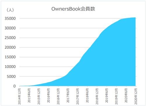 オーナーズブック会員数の推移