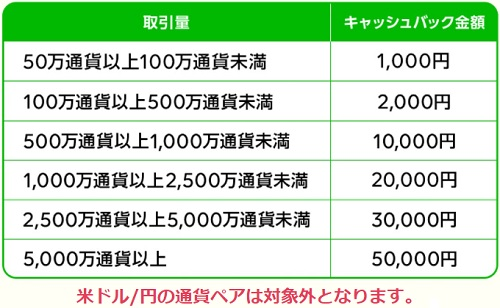 LINE FX5万円キャンペーン詳細