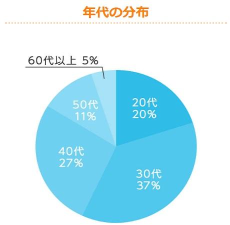 OwnersBook投資家年齢分布