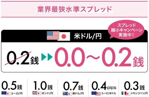 LINE FXスプレッド縮小キャンペーン(ドル円)