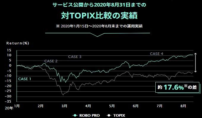 ロボプロとTOPIX(トピックス)の比較実績