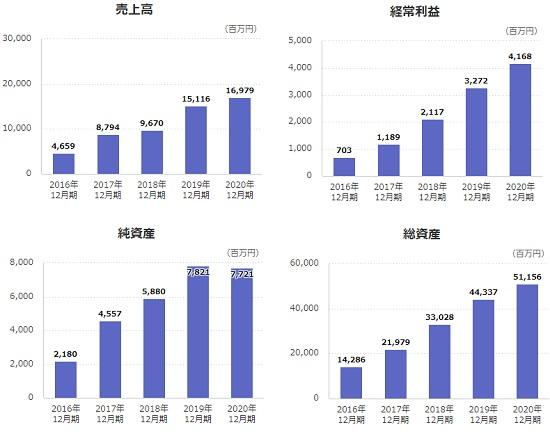 オーナーズブック売上高と経常利益の推移