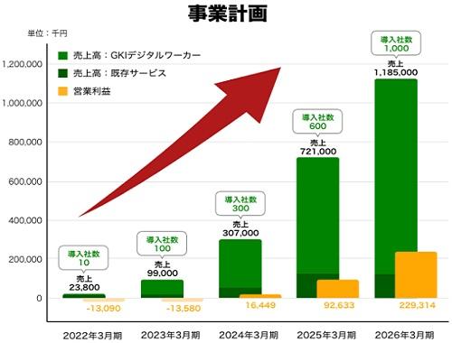 グローバルナレッジ(GKI)の業績と上場(IPO)時期